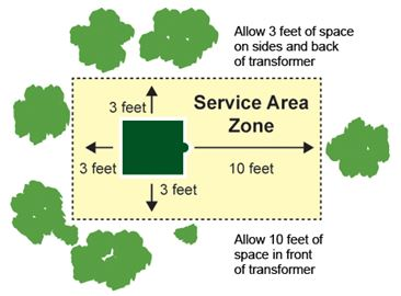 Service Area Zone Map